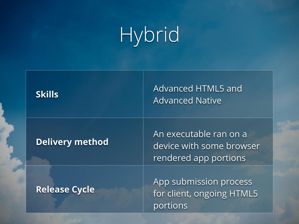 Hybrid Skills Advanced HTML5 and Advanced Nativ...