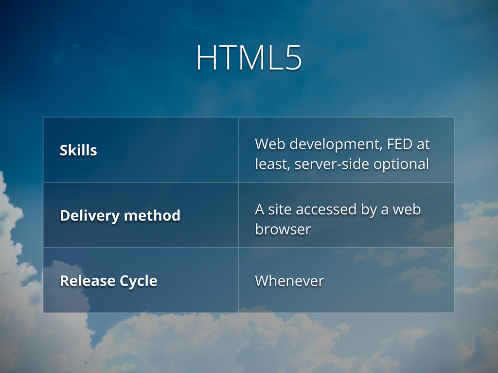HTML5 Skills Web development, FED at least, ser...