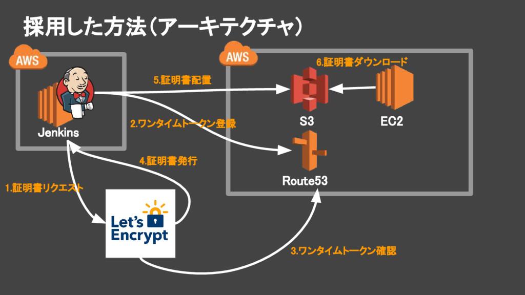 採用した方法(アーキテクチャ) Jenkins S3 Route53 EC2 1.証明書リクエ...