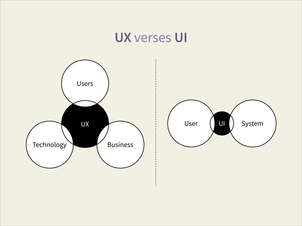 UI User System UX Business Technology Users UX ...