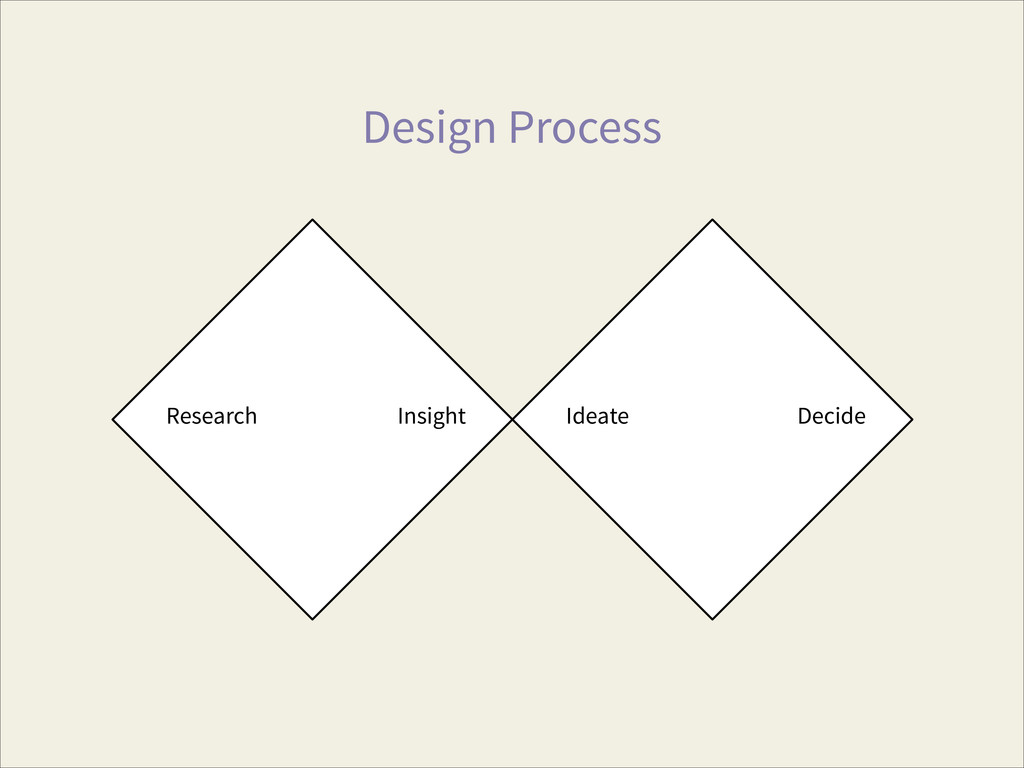 Design Process Research Ideate Insight Decide
