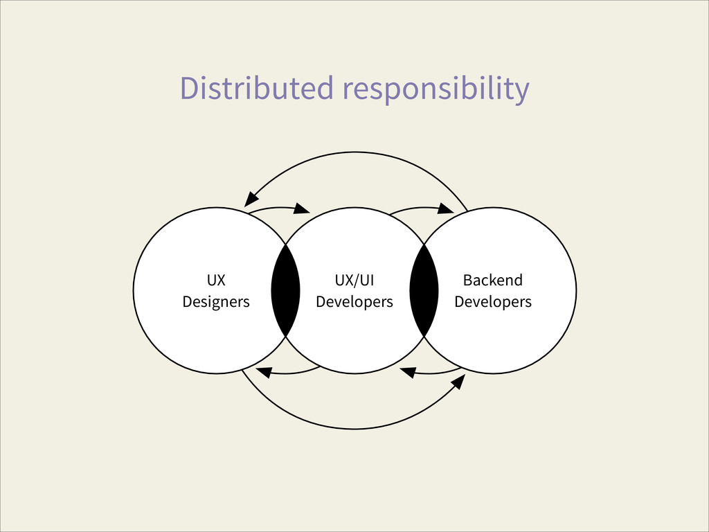 Distributed responsibility UX Designers UX/UI D...