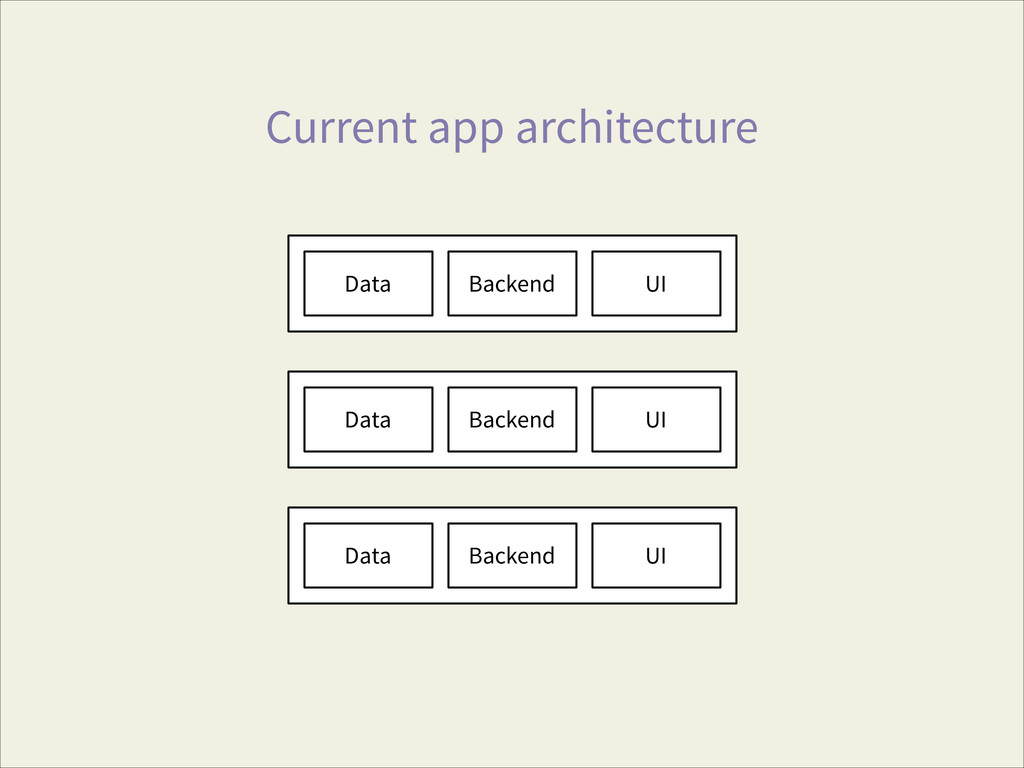 Current app architecture Data Backend UI Data B...