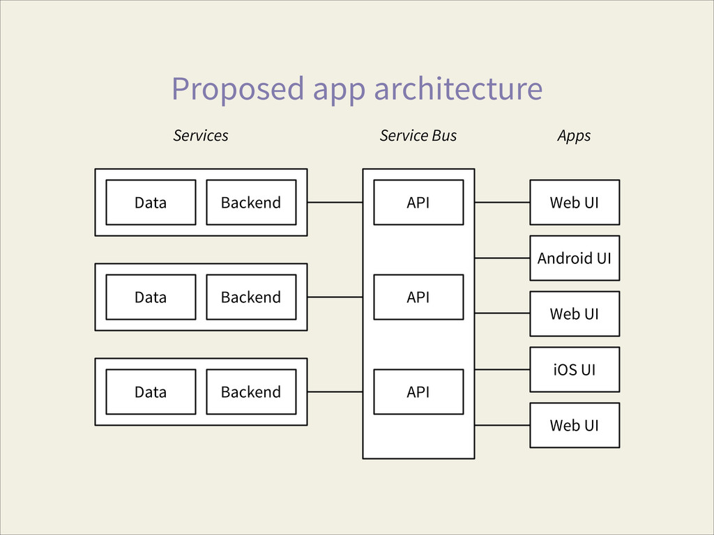 Proposed app architecture API API Data Backend ...