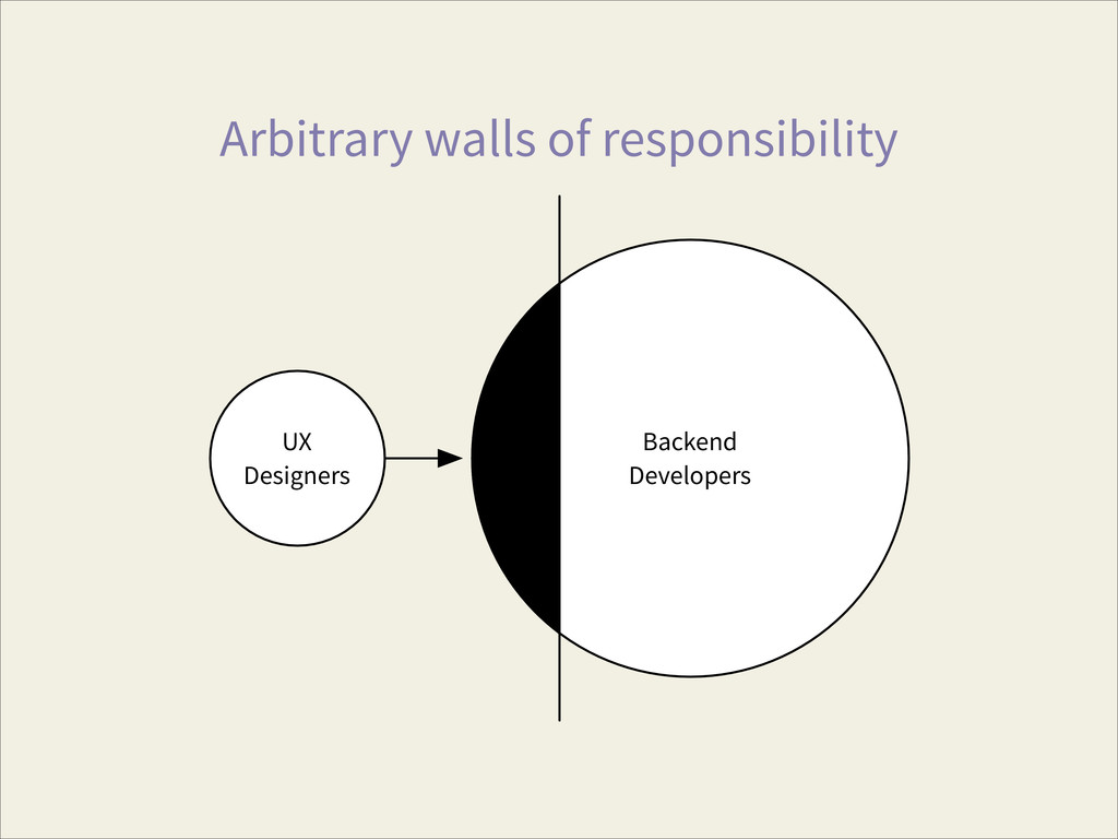 Arbitrary walls of responsibility UX Designers ...