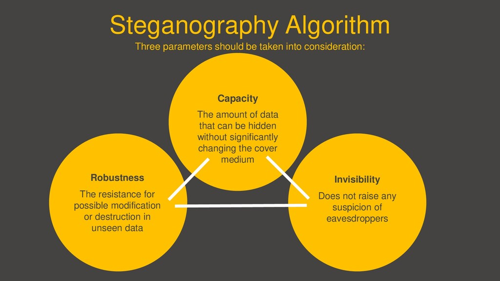 Steganography Algorithm Three parameters should...