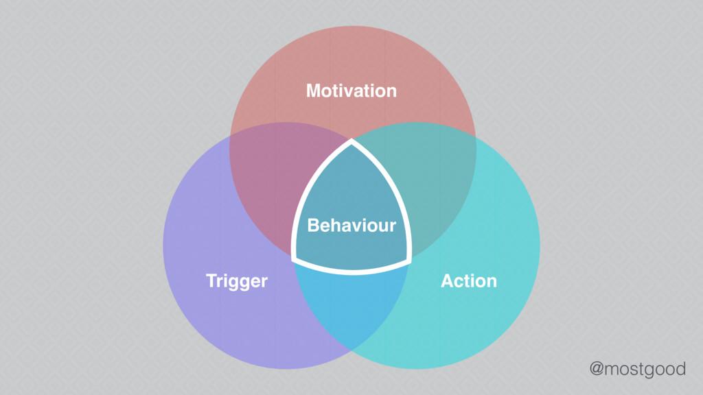 @mostgood Behaviour Motivation Trigger Action