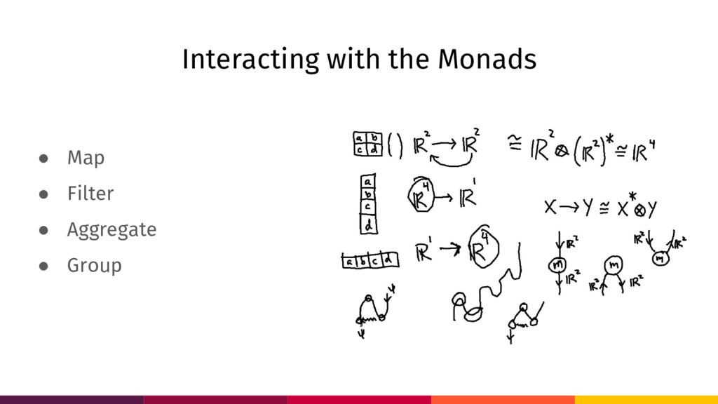 Interacting with the Monads ● Map ● Filter ● Ag...