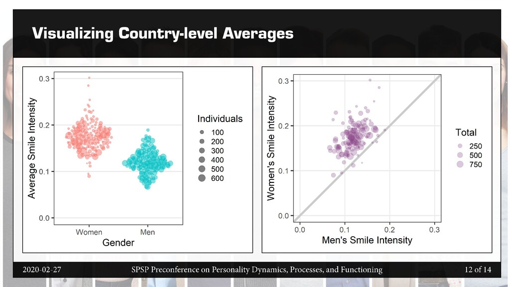 Visualizing Country-level Averages