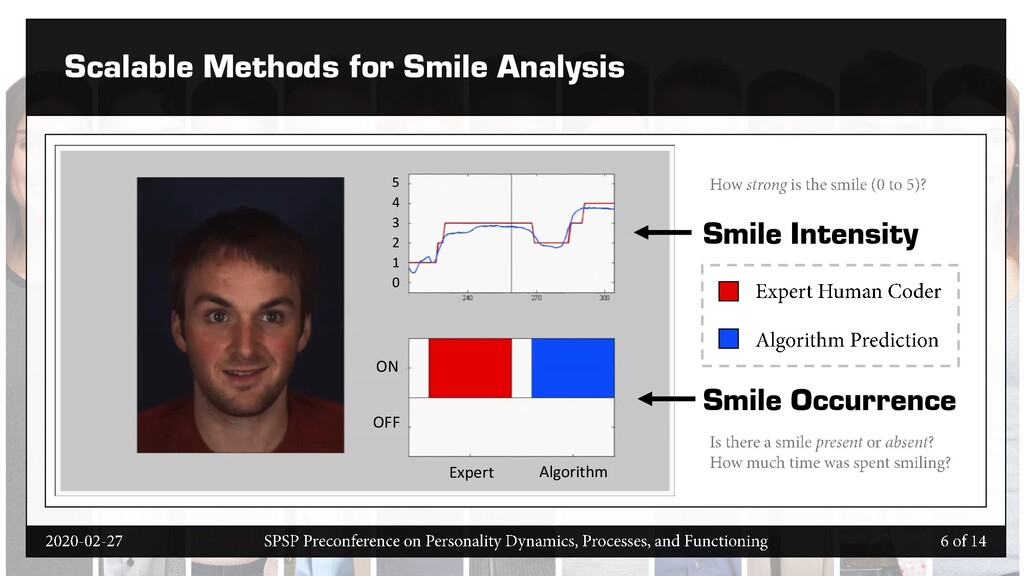 Scalable Methods for Smile Analysis Smile Inten...