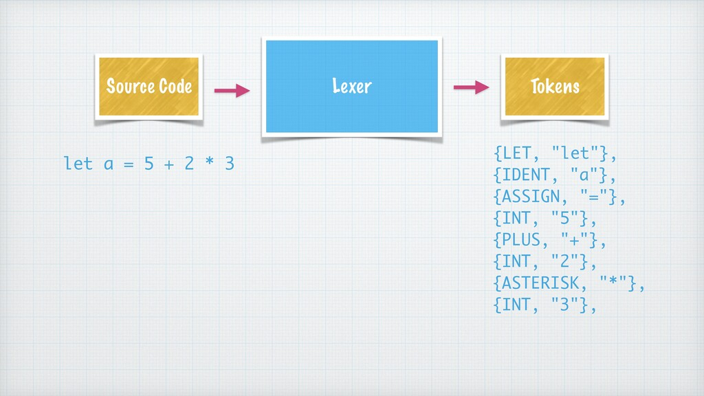 Lexer Source Code Tokens let a = 5 + 2 * 3 {LET...