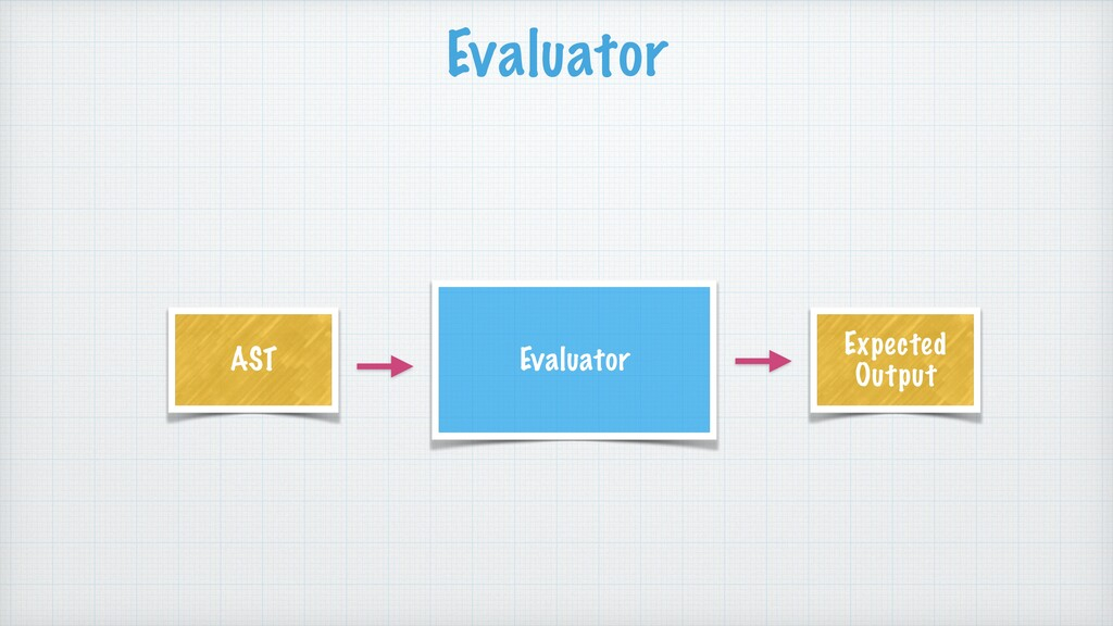 Evaluator Evaluator AST Expected Output