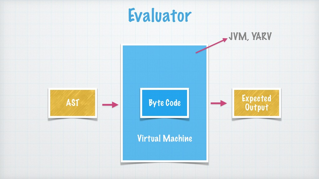 Virtual Machine Byte Code AST Expected Output E...