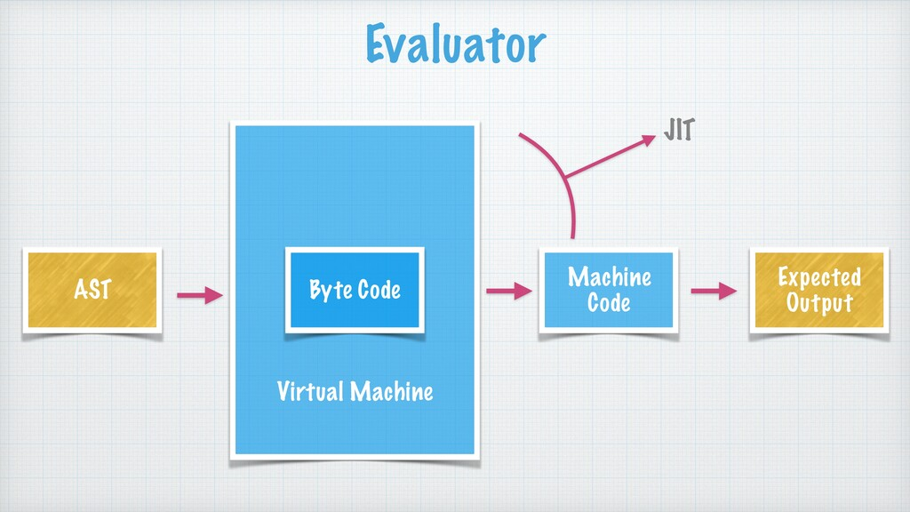 Virtual Machine Byte Code AST Expected Output M...
