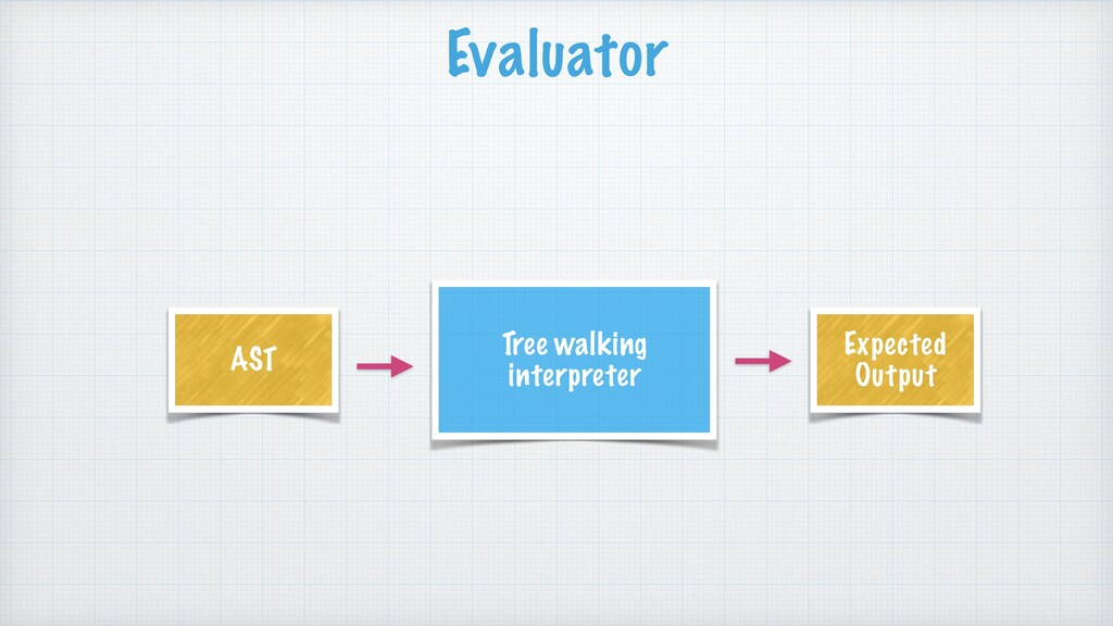 Evaluator Tree walking interpreter AST Expected...