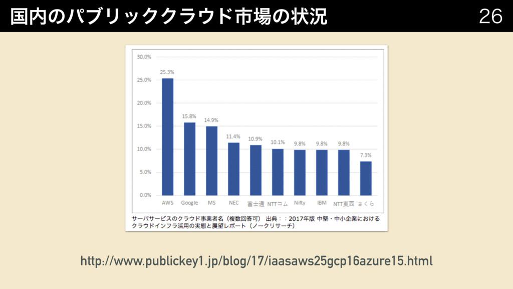 ࠃͷύϒϦοΫΫϥυࢢͷঢ়گ  http://www.publickey1.jp/b...
