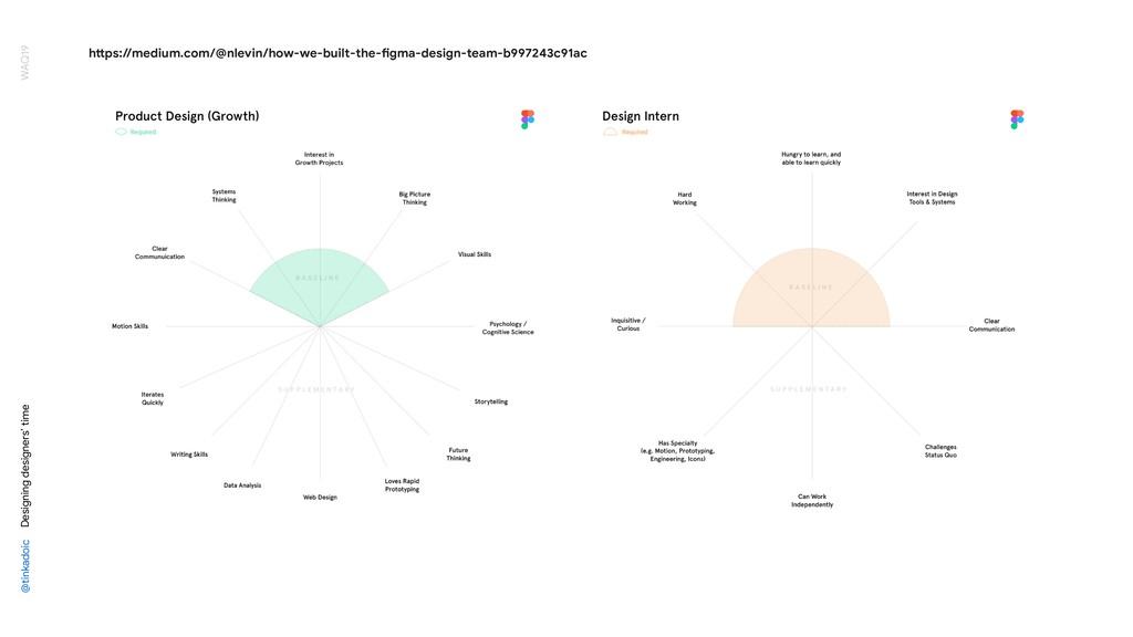 @tinkadoic Designing designers' time WAQ19 h<ps...