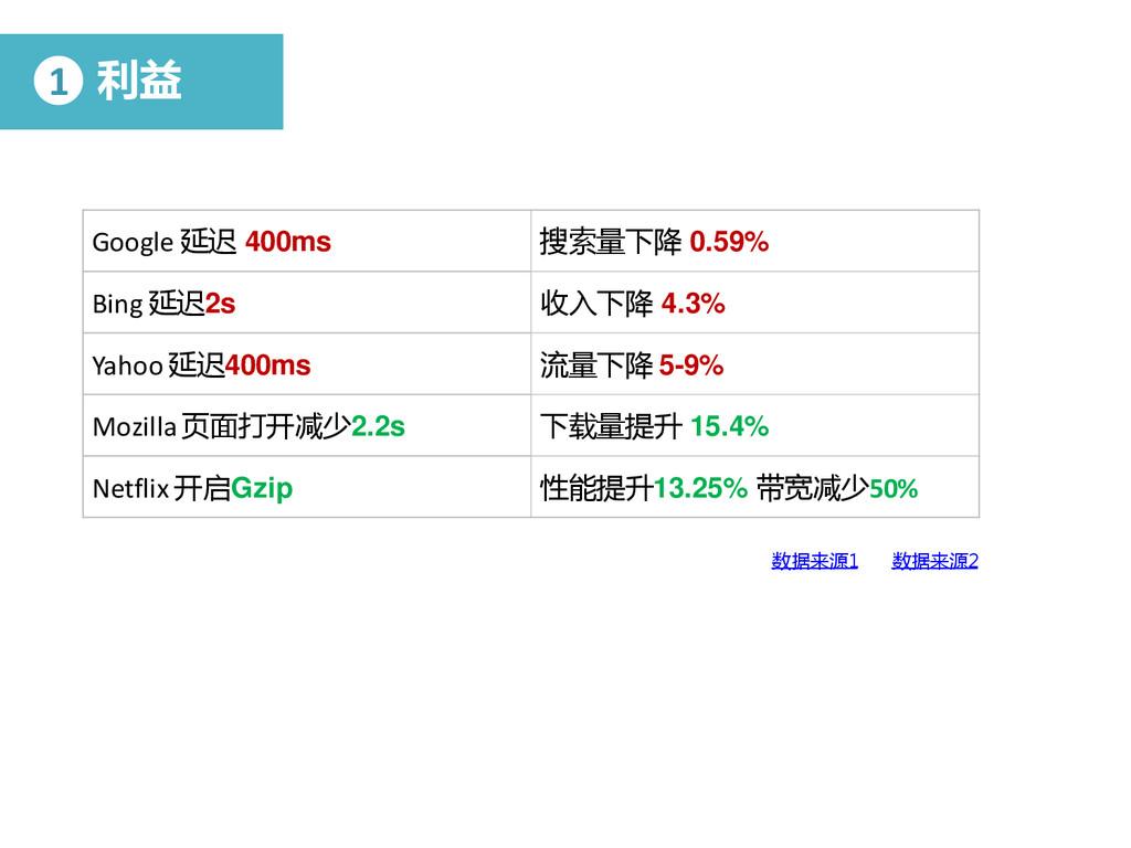 Google 延迟 400ms 搜索量下降 0.59% Bing 延迟2s 收入下降 4.3%...