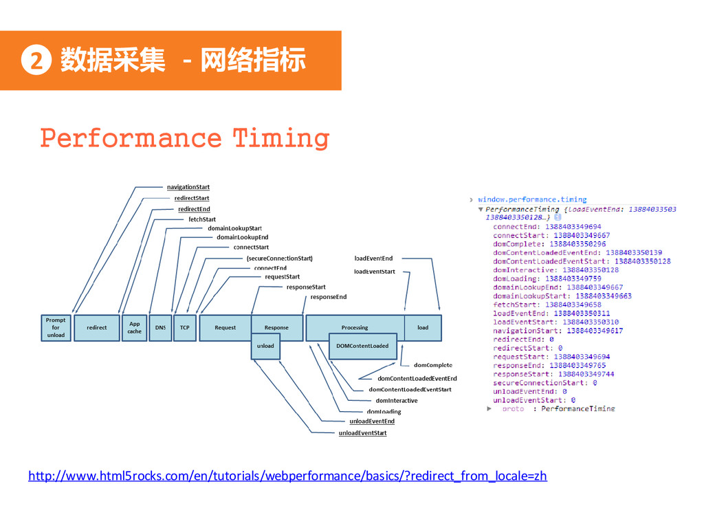 数据采集 - 网络指标 2 Performance Timing http://www.htm...