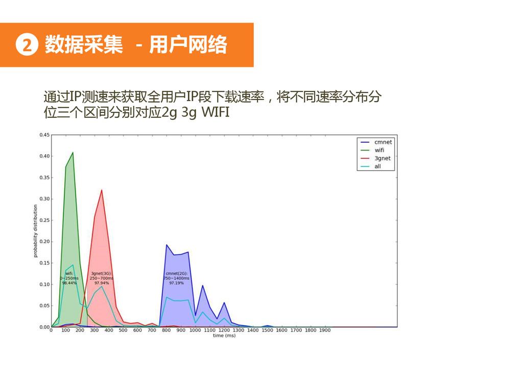 数据采集 - 用户网络 2 通过IP测速来获取全用户IP段下载速率,将不同速率分布分 位三个区...