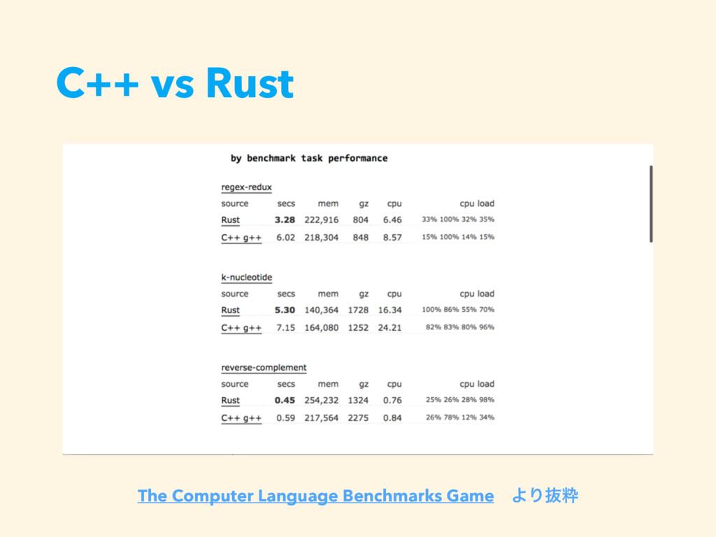 C++ vs Rust The Computer Language Benchmarks Ga...