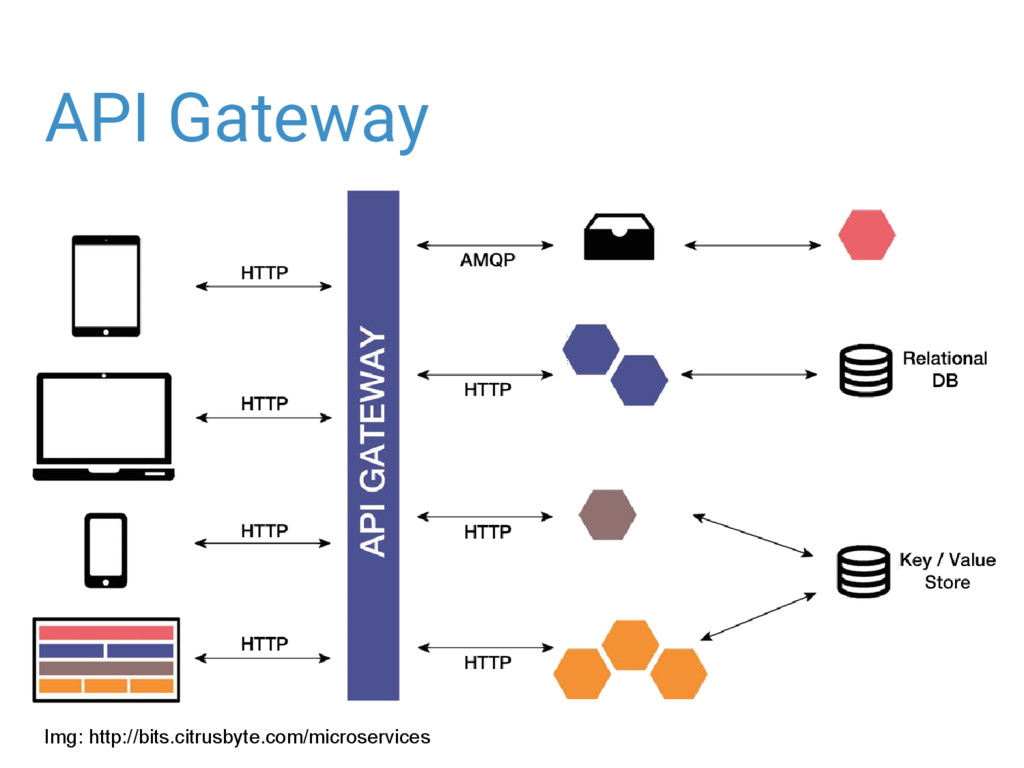 API Gateway Img: http://bits.citrusbyte.com/mic...