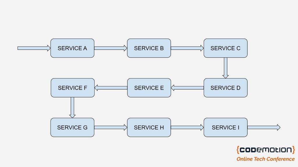 SERVICE A SERVICE B SERVICE C SERVICE D SERVICE...