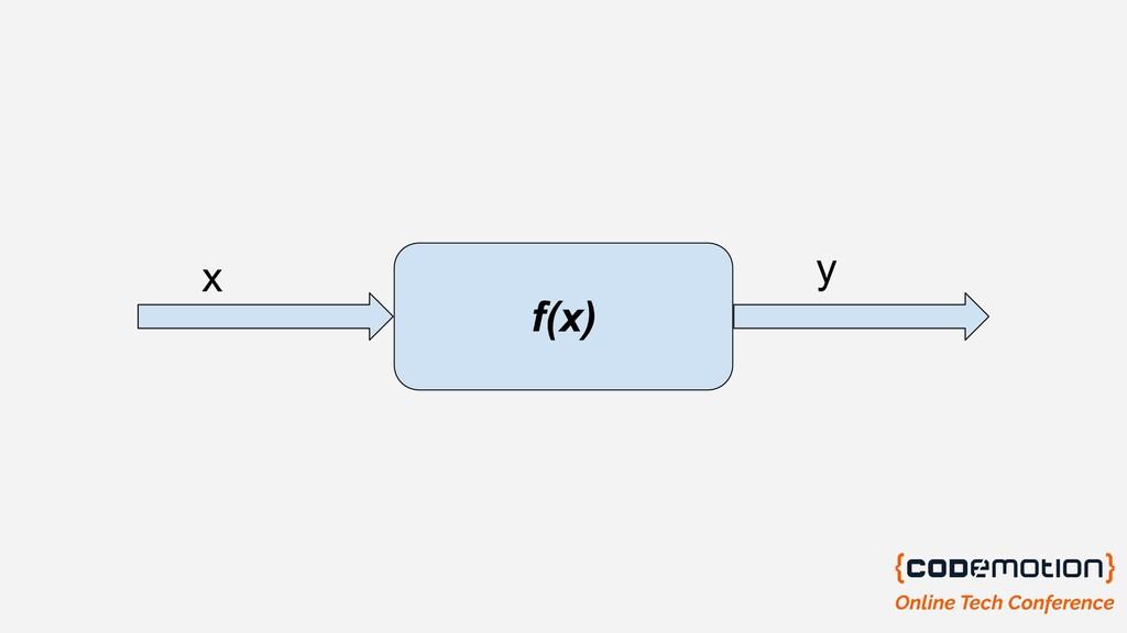 f(x) x y