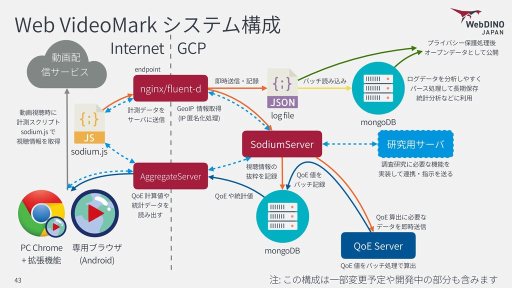 Web VideoMark : 43 GCP Internet sodium.js nginx...