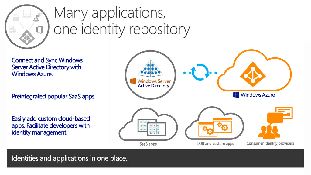 Many applications, one identity repository