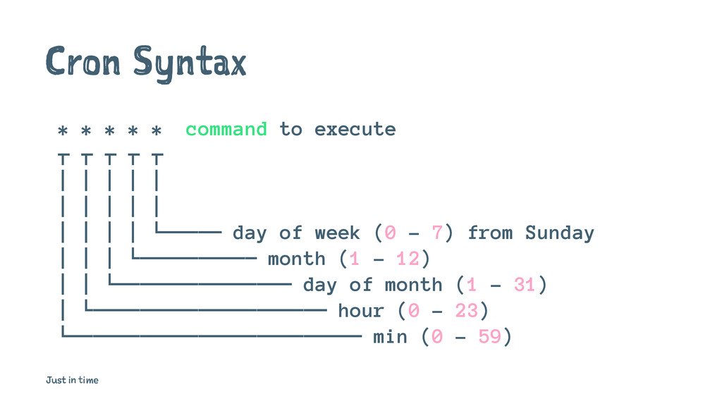 Cron Syntax * * * * * command to execute ┬ ┬ ┬ ...