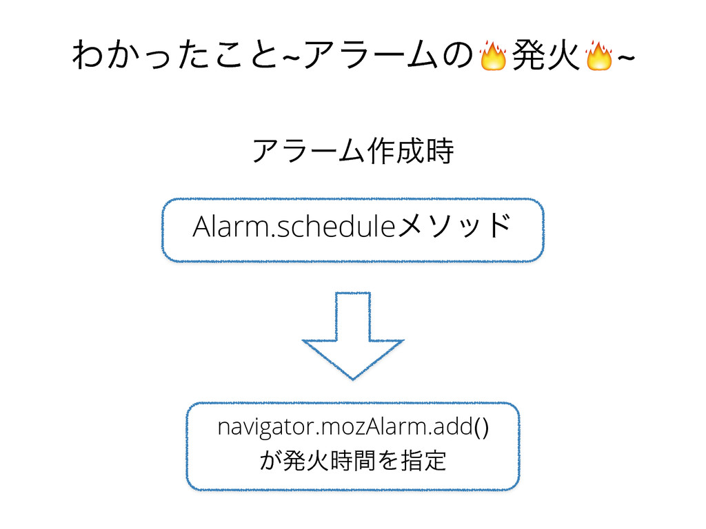 Θ͔ͬͨ͜ͱdΞϥʔϜͷൃՐd Alarm.scheduleϝιου navigator.mo...