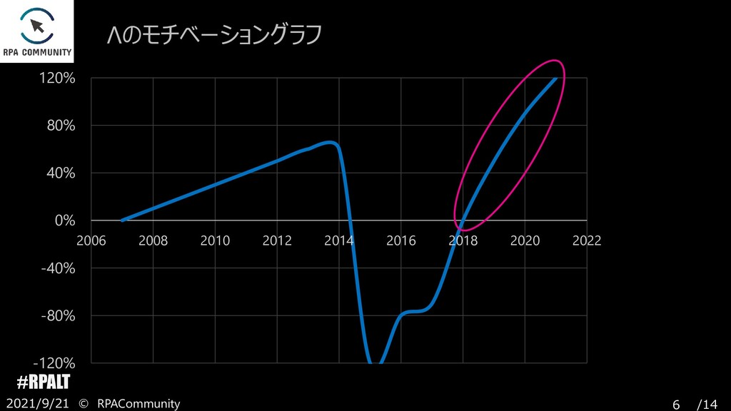 /14 #RPALT -120% -80% -40% 0% 40% 80% 120% 2006...
