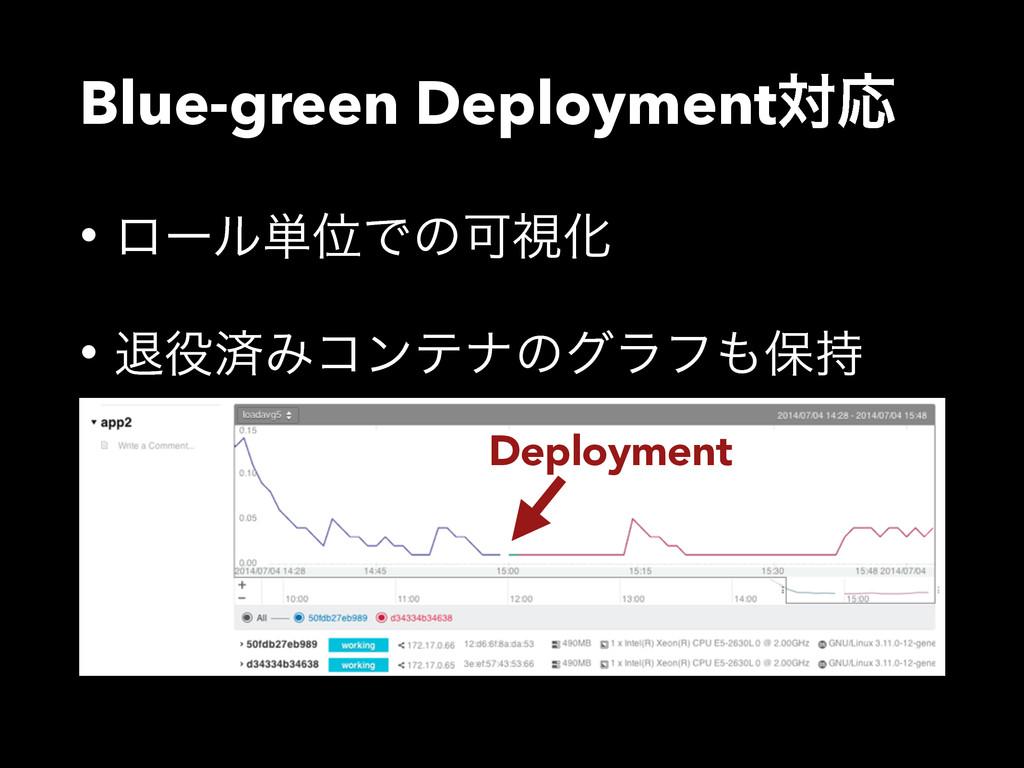 Blue-green DeploymentରԠ • ϩʔϧ୯ҐͰͷՄࢹԽ • ୀࡁΈίϯςφ...