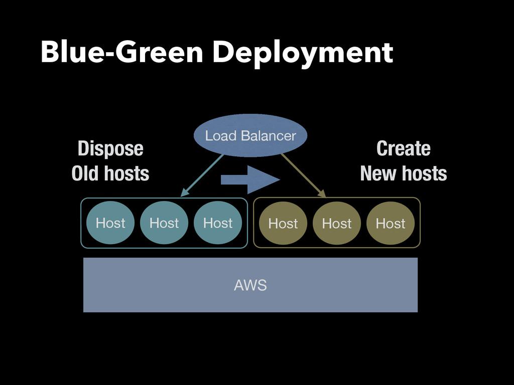 Blue-Green Deployment Host Host Host AWS Host H...