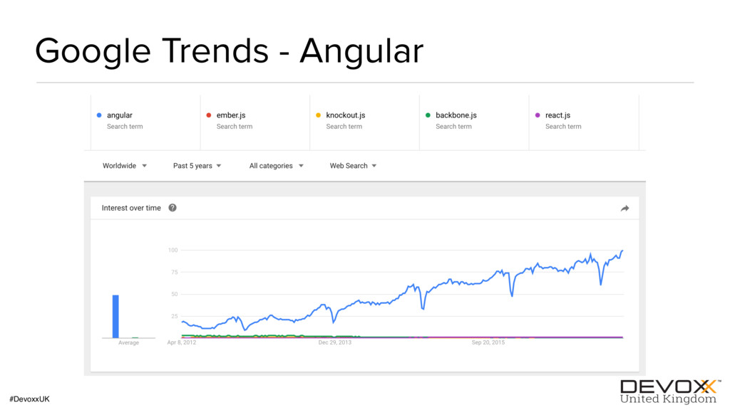 #DevoxxUK Google Trends - Angular