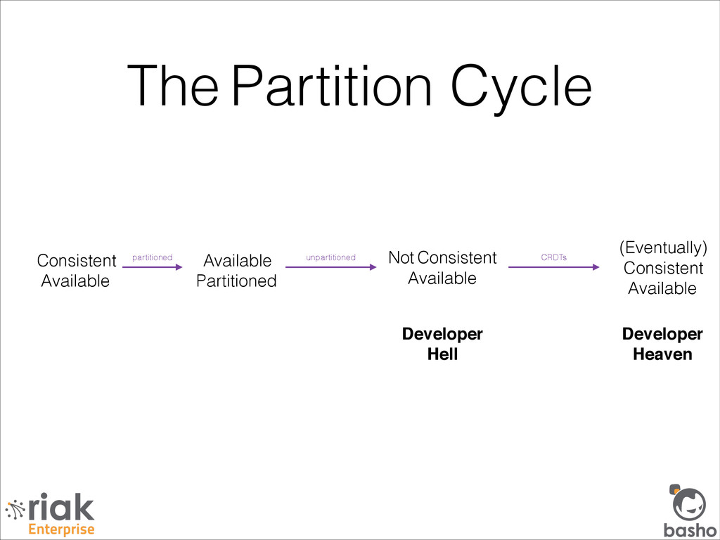 The Partition Cycle Consistent Available Availa...