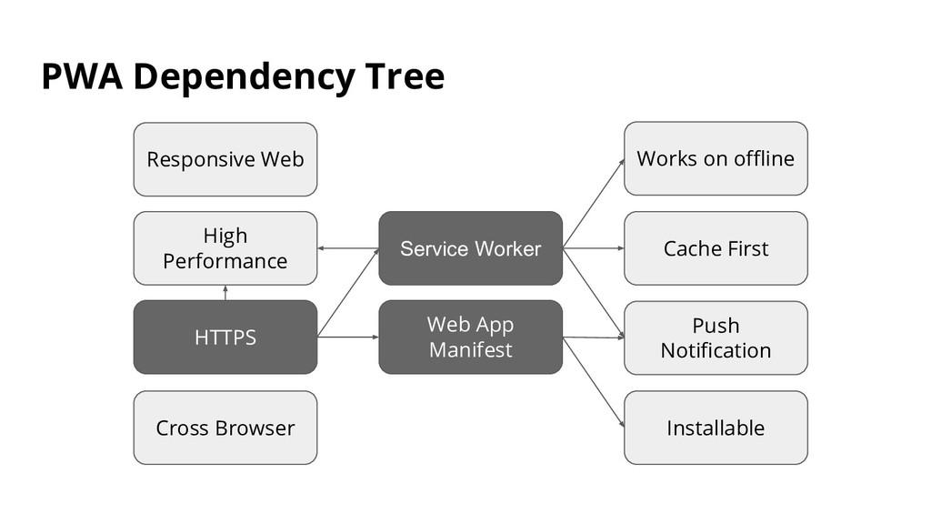 HTTPS Service Worker High Performance Cache Fir...