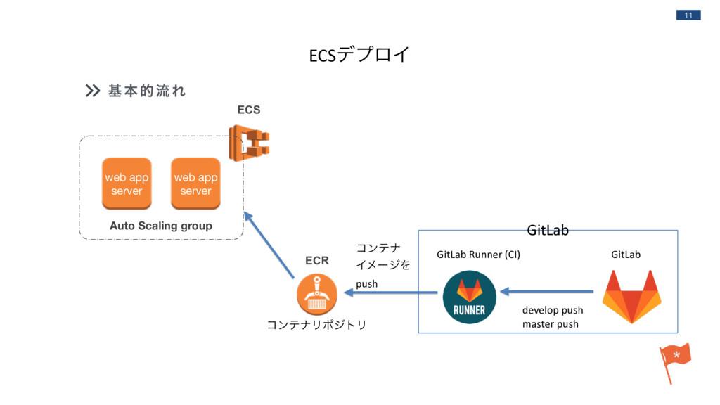 11 ج ຊ తྲྀ Ε ECSσϓϩΠ GitLab Runner (CI) GitLab E...