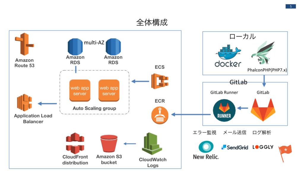 5 Amazon Route 53 Application Load Balancer Au...