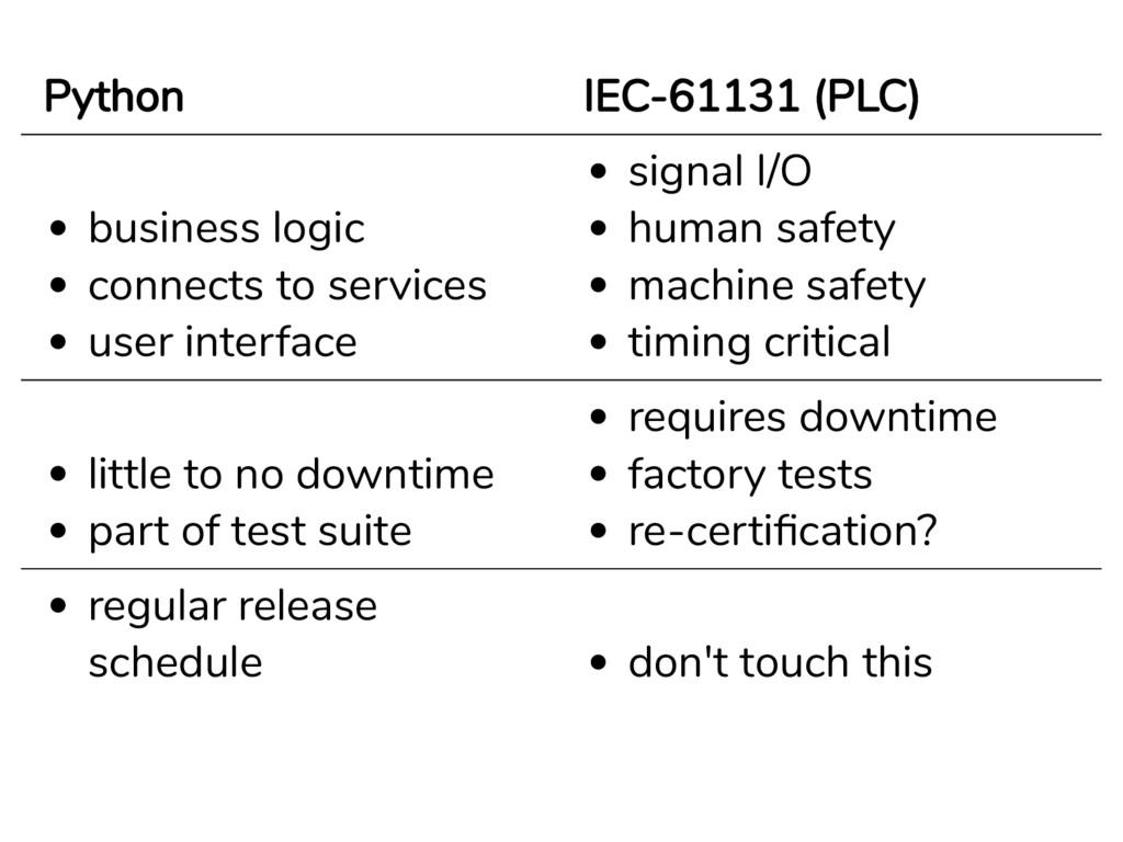 Python IEC-61131 (PLC) business logic connects ...