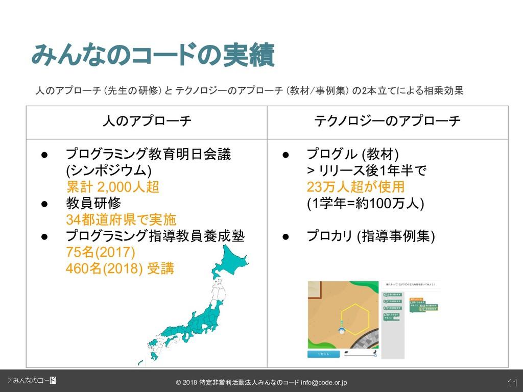 11 © 2018 特定非営利活動法人みんなのコード info@code.or.jp 人のアプ...