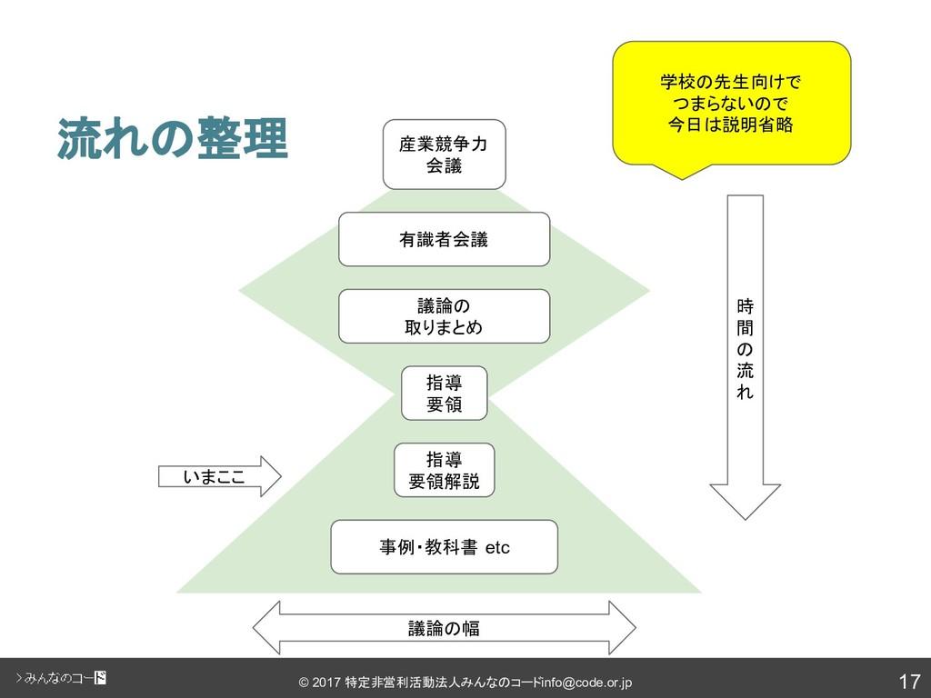 17 © 2017 特定非営利活動法人みんなのコード info@code.or.jp 流れの整...