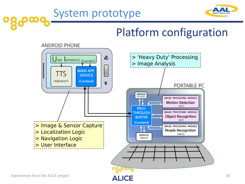 30 Platform configuration System prototype Expe...