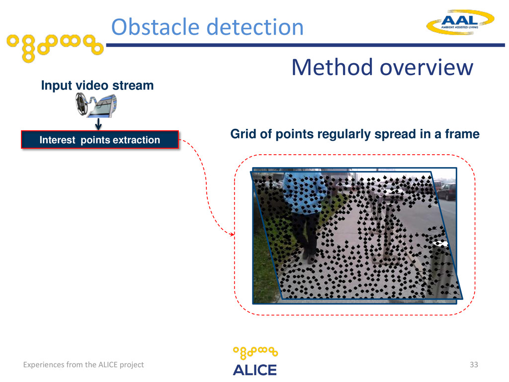 33 Input video stream Interest points extractio...