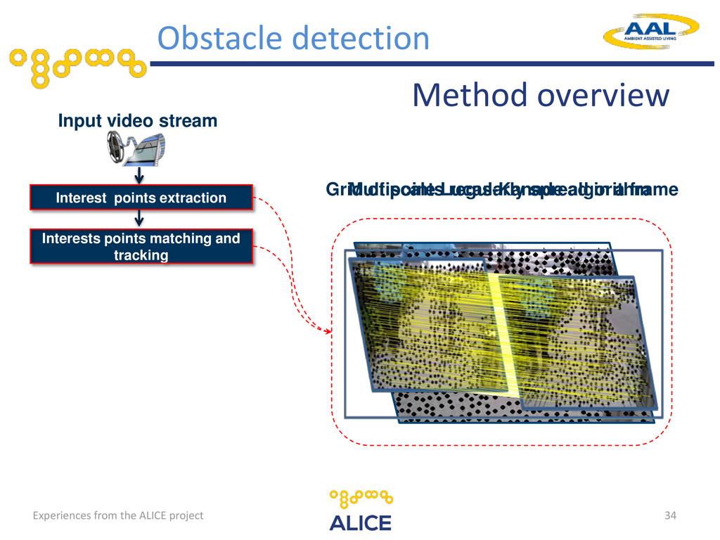 34 Input video stream Interest points extractio...