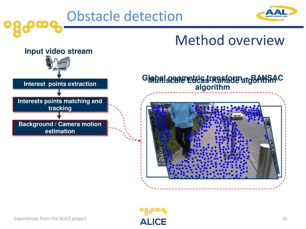 35 Input video stream Interest points extractio...