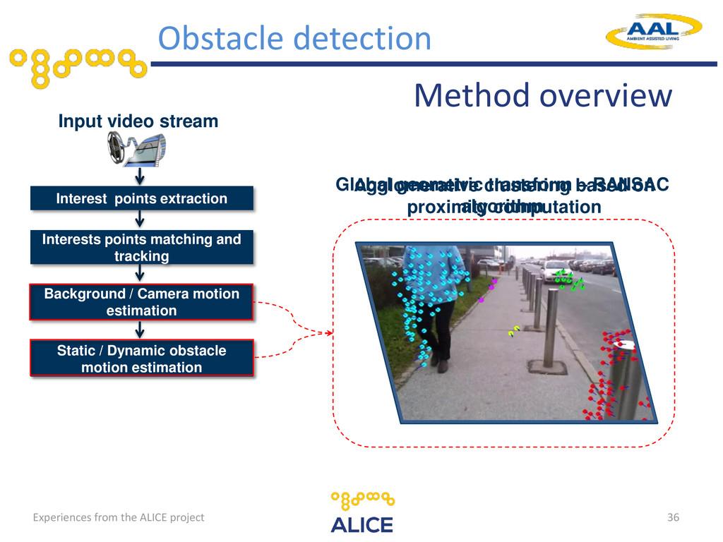 36 Input video stream Interest points extractio...
