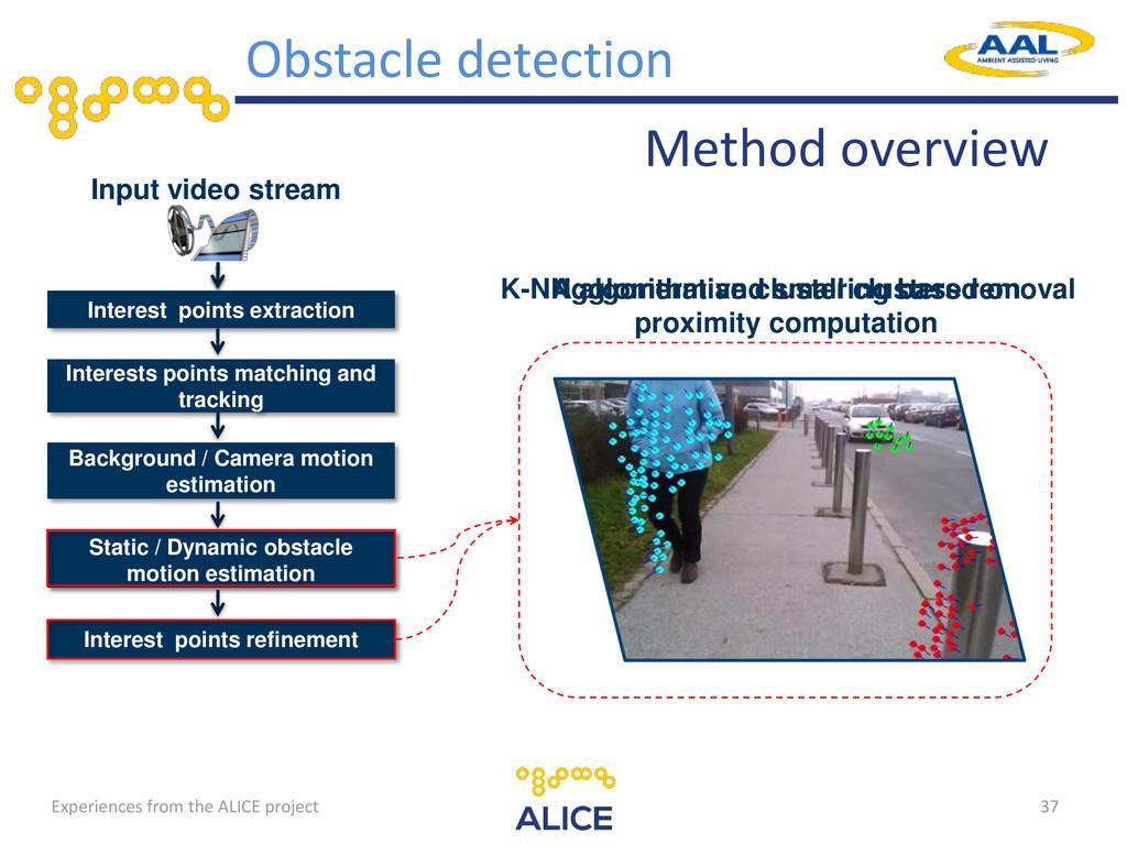 37 Input video stream Interest points extractio...