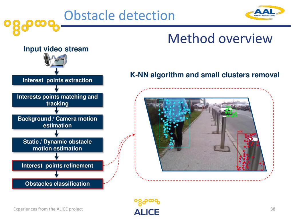 38 Input video stream Interest points extractio...